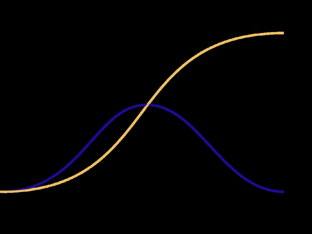 Curva de Adopcion Innovacion de Rogers